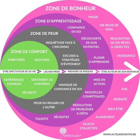 Zone de confort - Acteurspositifs.be